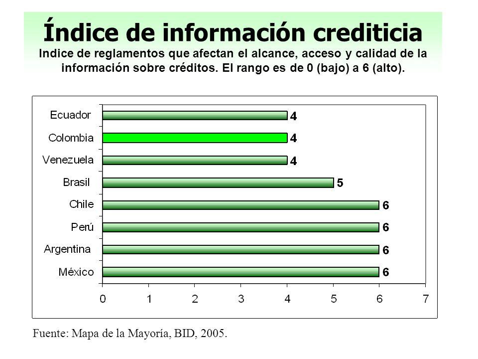 Índice de información crediticia Indice de reglamentos que afectan el alcance, acceso y calidad de la información sobre créditos. El rango es de 0 (ba
