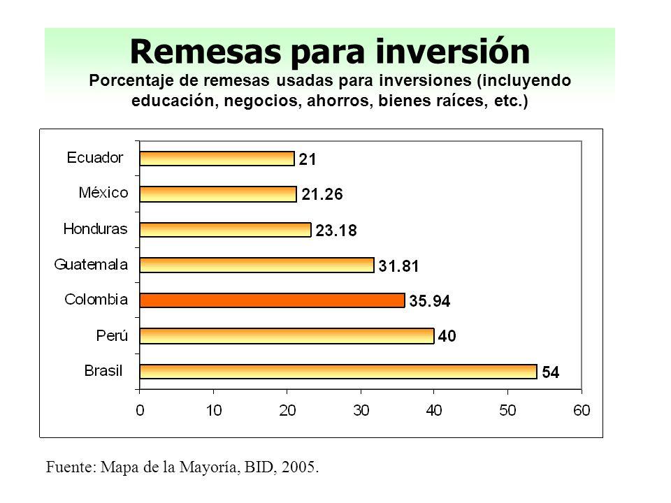 Remesas para inversión Porcentaje de remesas usadas para inversiones (incluyendo educación, negocios, ahorros, bienes raíces, etc.) Fuente: Mapa de la