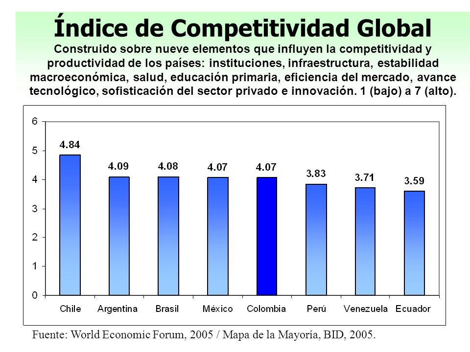 Índice de Competitividad Global Construido sobre nueve elementos que influyen la competitividad y productividad de los países: instituciones, infraest