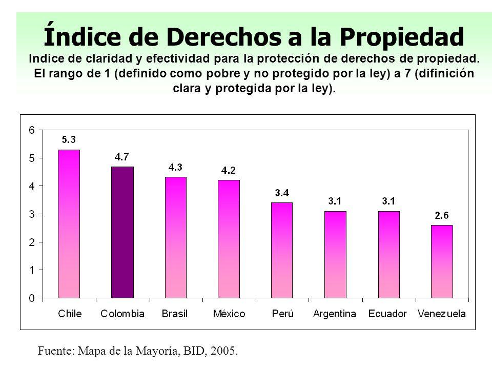Fuente: Mapa de la Mayoría, BID, 2005. Índice de Derechos a la Propiedad Indice de claridad y efectividad para la protección de derechos de propiedad.
