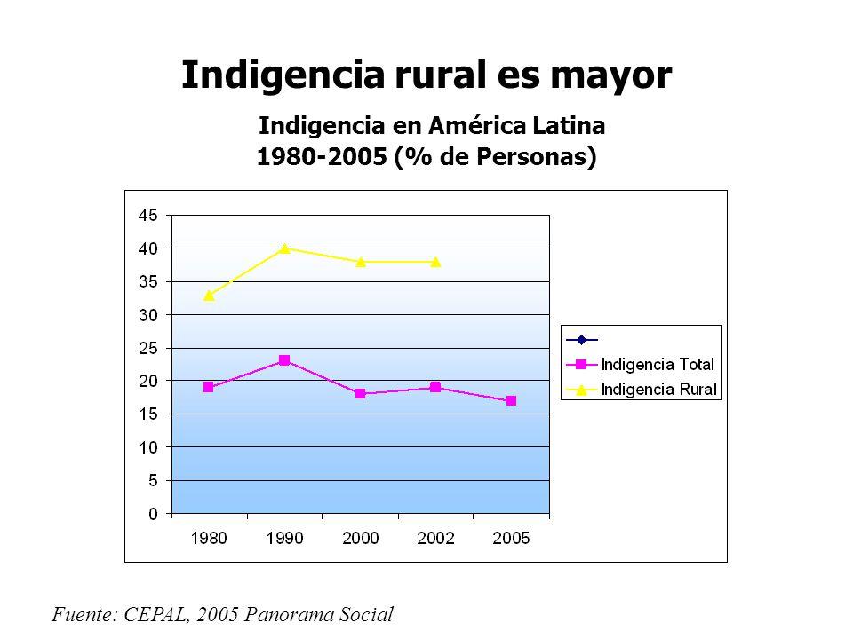 Indigencia rural es mayor Indigencia en América Latina 1980-2005 (% de Personas) Fuente: CEPAL, 2005 Panorama Social