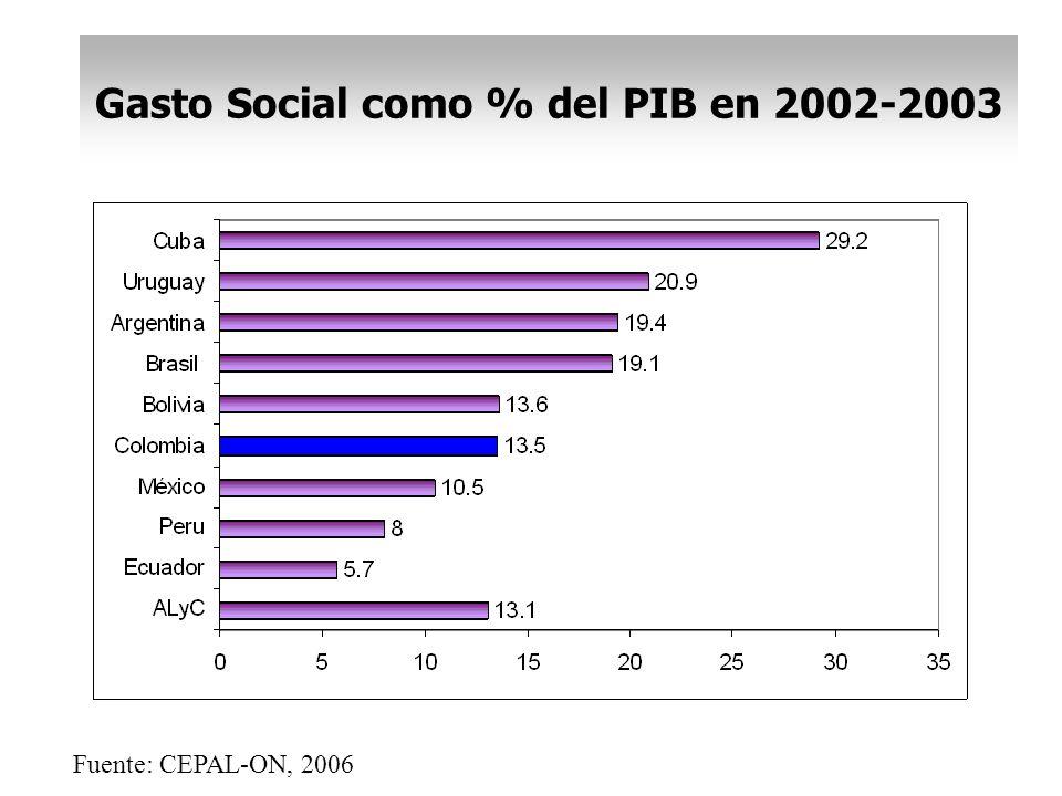 Gasto Social como % del PIB en 2002-2003 Fuente: CEPAL-ON, 2006