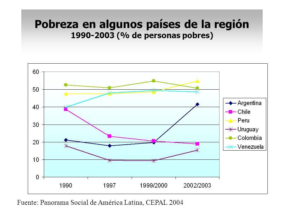 Pobreza en algunos países de la región 1990-2003 (% de personas pobres) Fuente: Panorama Social de América Latina, CEPAL 2004