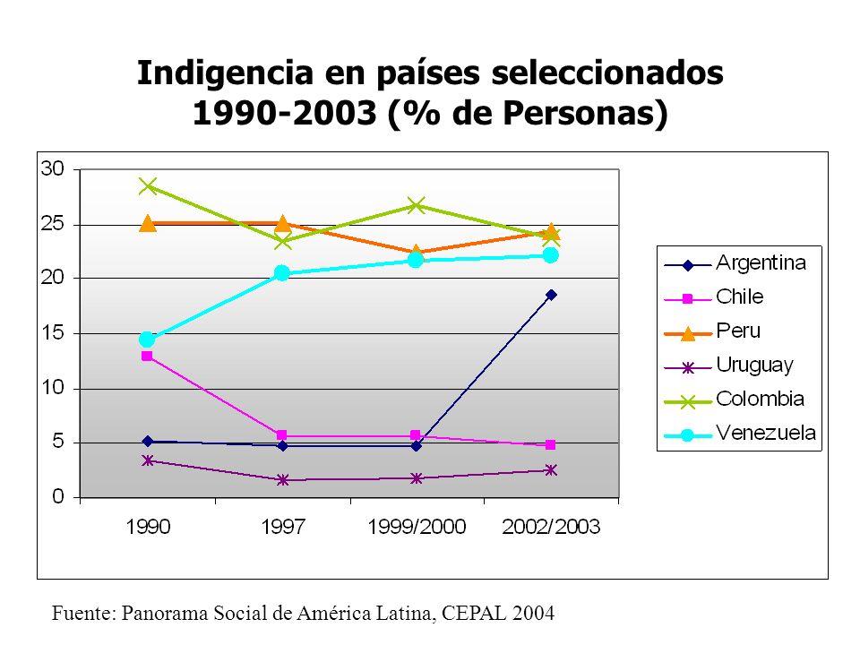 Indigencia en países seleccionados 1990-2003 (% de Personas) Fuente: Panorama Social de América Latina, CEPAL 2004