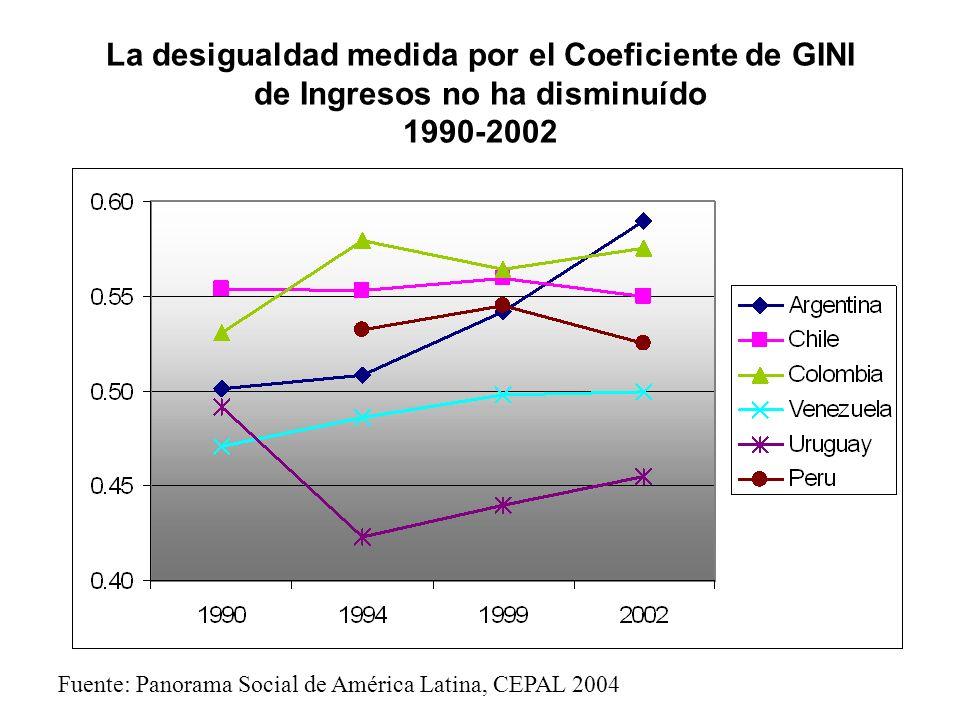 La desigualdad medida por el Coeficiente de GINI de Ingresos no ha disminuído 1990-2002 Fuente: Panorama Social de América Latina, CEPAL 2004