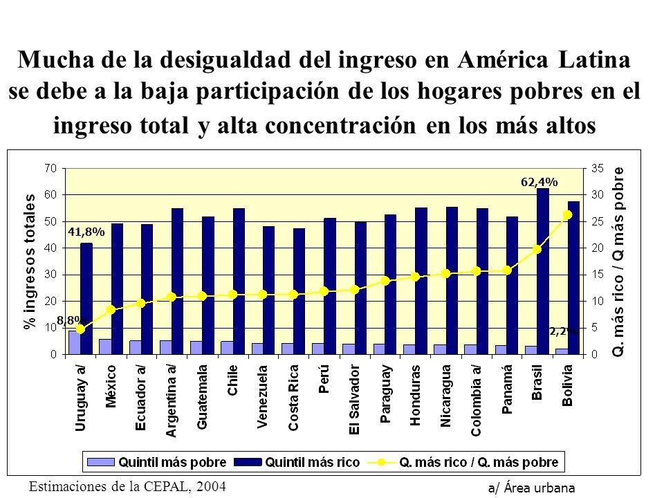 Mucha de la desigualdad del ingreso en América Latina se debe a la baja participación de los hogares pobres en el ingreso total y alta concentración e