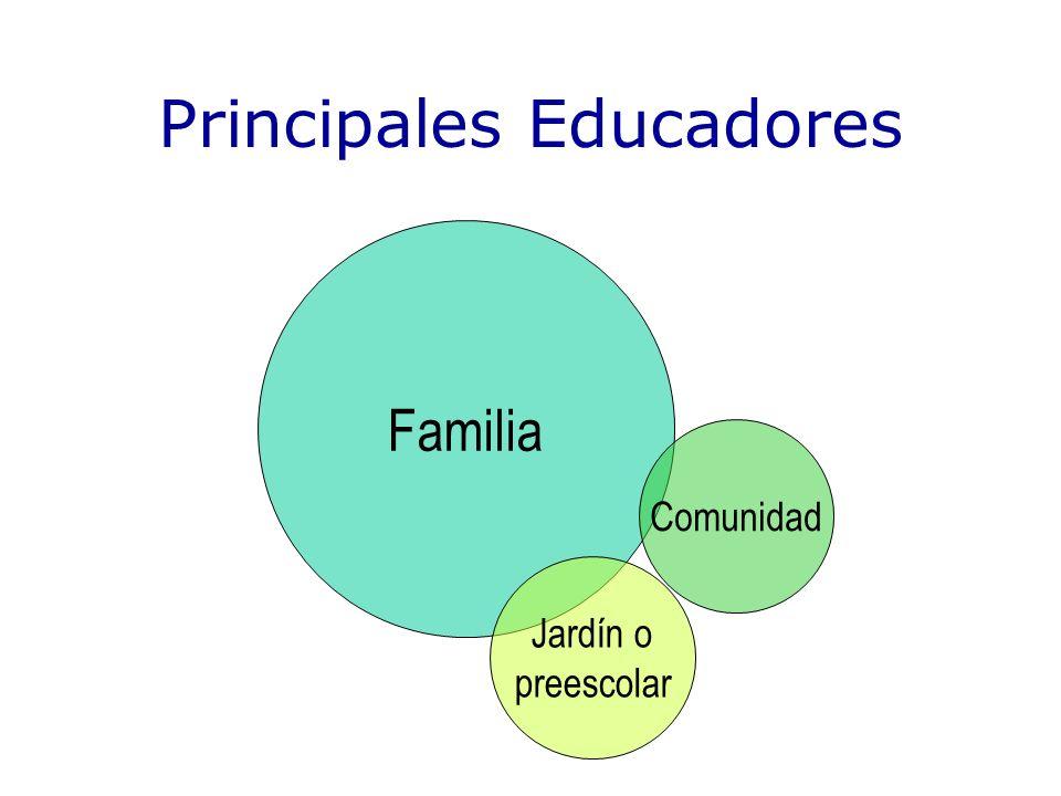 Familia Comunidad Jardín o preescolar Principales Educadores