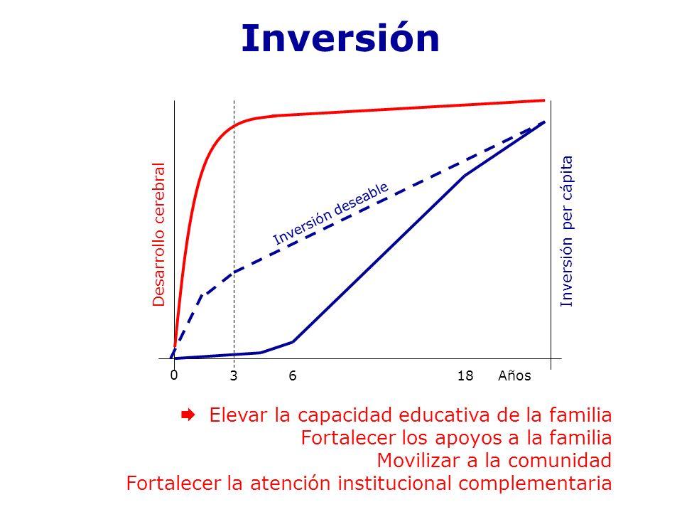 0 3618Años Desarrollo cerebral Inversión per cápita Inversión deseable Elevar la capacidad educativa de la familia Fortalecer los apoyos a la familia