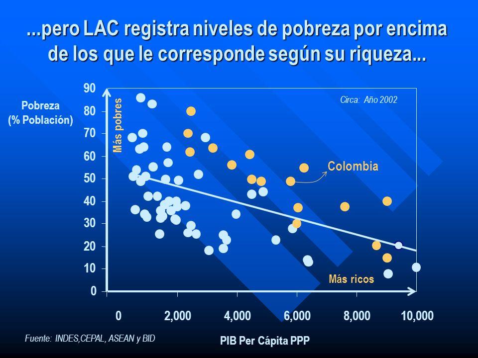 0 10 20 30 40 50 60 70 80 90 02,0004,0006,0008,00010,000 Pobreza (% Población) PIB Per Cápita PPP Más ricos Más pobres...pero LAC registra niveles de