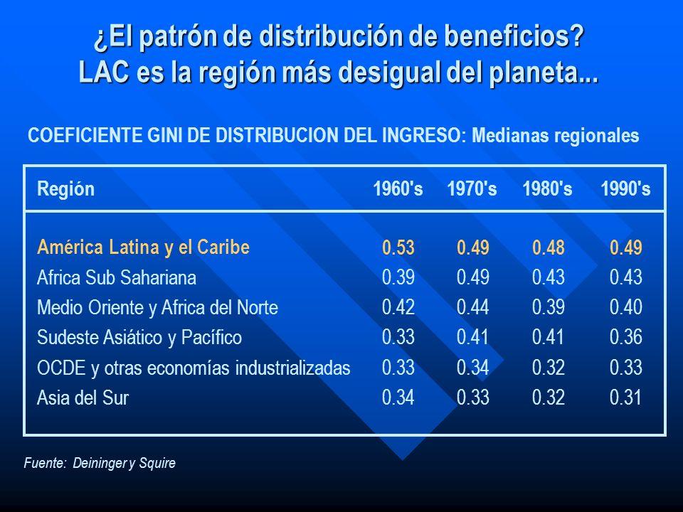 Fuente: Deininger y Squire COEFICIENTE GINI DE DISTRIBUCION DEL INGRESO: Medianas regionales Región1960's1970's1980's1990's América Latina y el Caribe