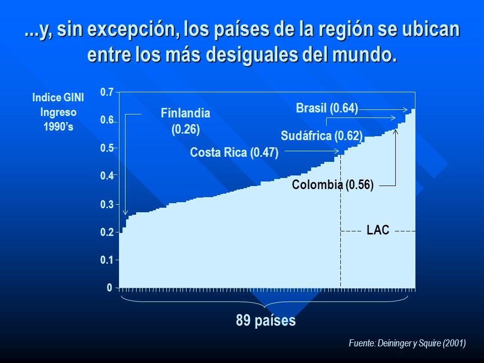 ...y, sin excepción, los países de la región se ubican entre los más desiguales del mundo. Fuente: Deininger y Squire (2001) 0 0.1 0.2 0.3 0.4 0.5 0.6