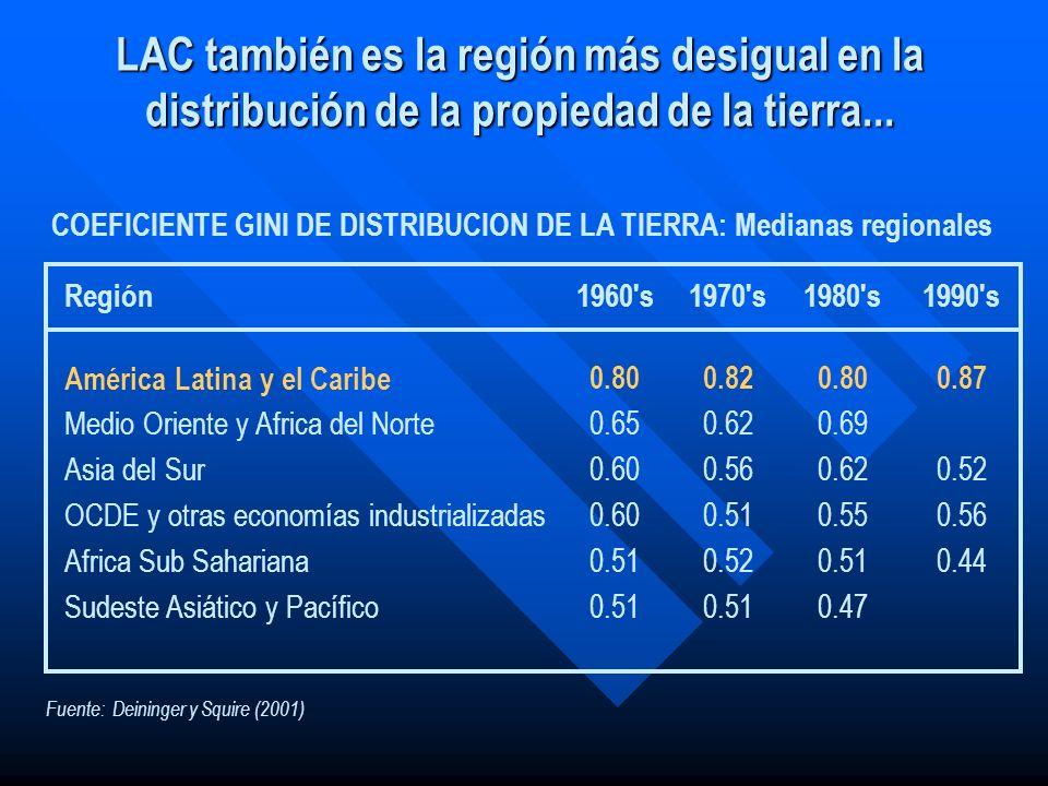 Fuente: Deininger y Squire (2001) COEFICIENTE GINI DE DISTRIBUCION DE LA TIERRA: Medianas regionales Región1960's1970's1980's1990's América Latina y e