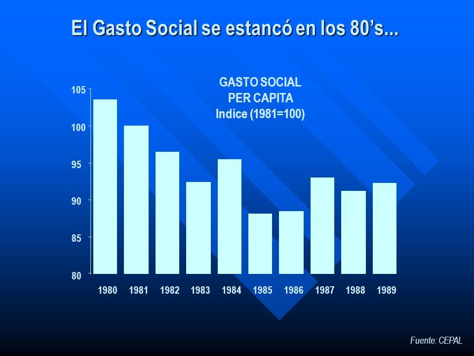 El Gasto Social se estancó en los 80s... 1980198119821983198419851986198719881989 80 85 90 95 100 105 GASTO SOCIAL PER CAPITA Indice (1981=100) Fuente