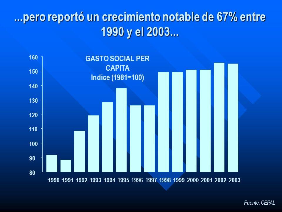 ...pero reportó un crecimiento notable de 67% entre 1990 y el 2003... Fuente: CEPAL 19901991199219931994199519961997199819992000200120022003 80 90 100