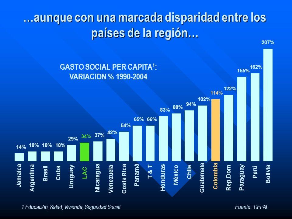 …aunque con una marcada disparidad entre los países de la región… Fuente: CEPAL GASTO SOCIAL PER CAPITA 1 : VARIACION % 1990-2004 1 Educación, Salud,