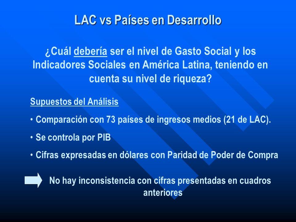 ¿Cuál debería ser el nivel de Gasto Social y los Indicadores Sociales en América Latina, teniendo en cuenta su nivel de riqueza? Supuestos del Análisi