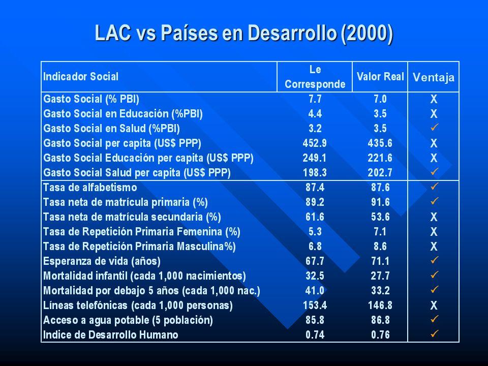 LAC vs Países en Desarrollo (2000)