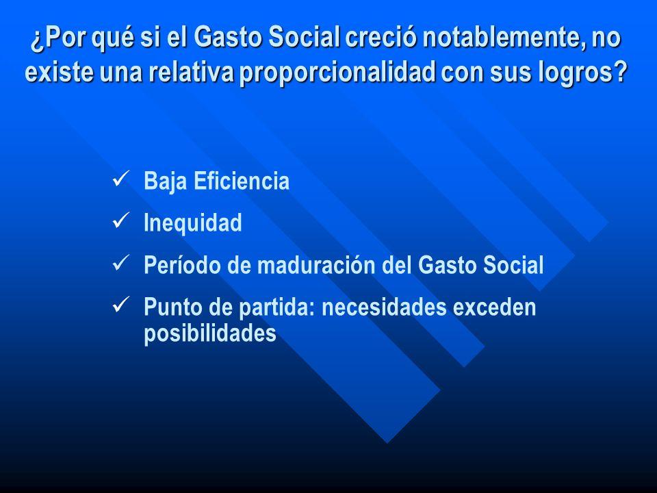 Baja Eficiencia Inequidad Período de maduración del Gasto Social Punto de partida: necesidades exceden posibilidades ¿Por qué si el Gasto Social creci