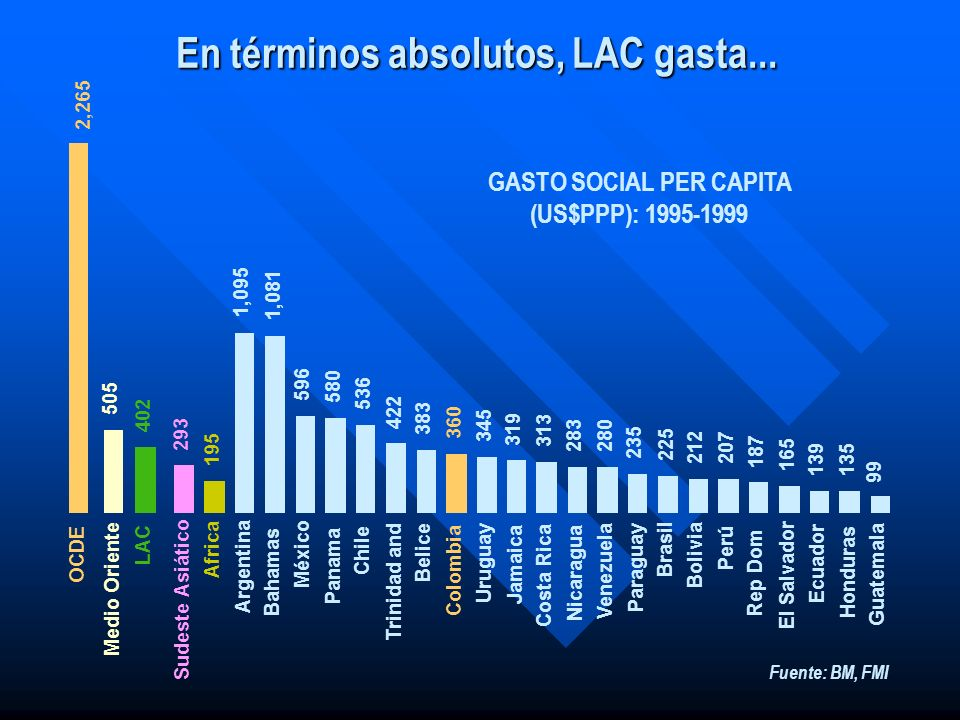 En términos absolutos, LAC gasta... GASTO SOCIAL PER CAPITA (US$PPP): 1995-1999 2,265 505 402 293 195 1,095 1,081 596 580 536 422 383 360 345 319 313