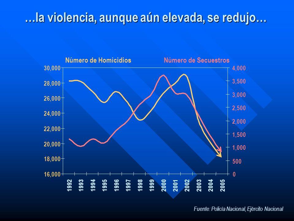 …la violencia, aunque aún elevada, se redujo… 16,000 18,000 20,000 22,000 24,000 26,000 28,000 30,000 199219931994199519961997199819992000200120022003
