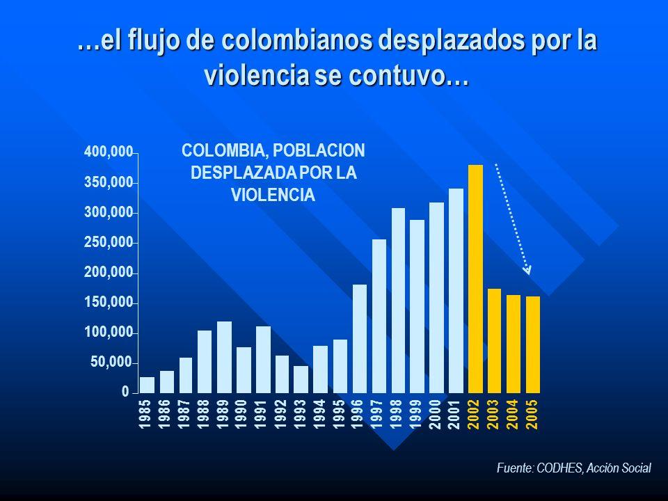 …el flujo de colombianos desplazados por la violencia se contuvo… 0 50,000 100,000 150,000 200,000 250,000 300,000 350,000 400,000 1985198619871988198