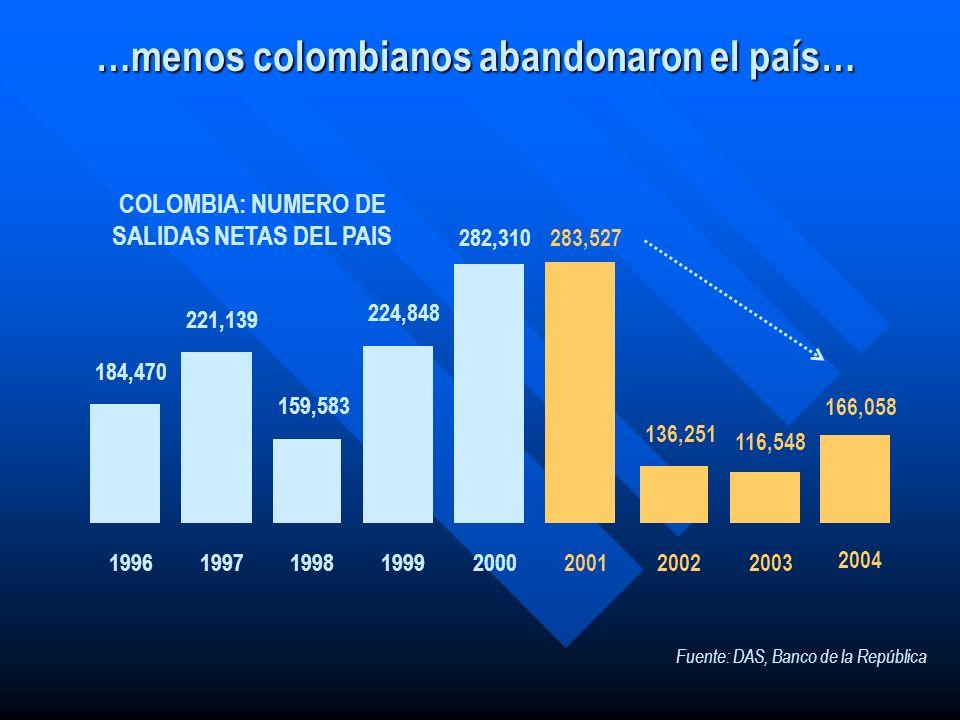 …menos colombianos abandonaron el país… 184,470 221,139 159,583 224,848 282,310 19961997199819992000 Fuente: DAS, Banco de la República COLOMBIA: NUME