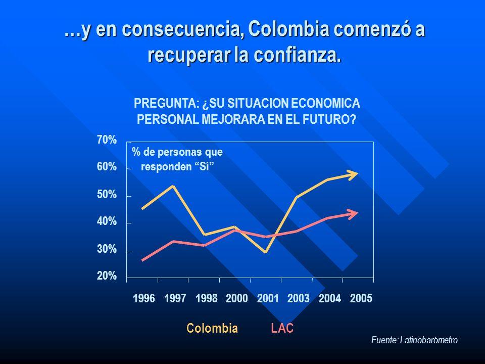 …y en consecuencia, Colombia comenzó a recuperar la confianza. 20% 30% 40% 50% 60% 70% 19961997199820002001200320042005 ColombiaLAC PREGUNTA: ¿SU SITU