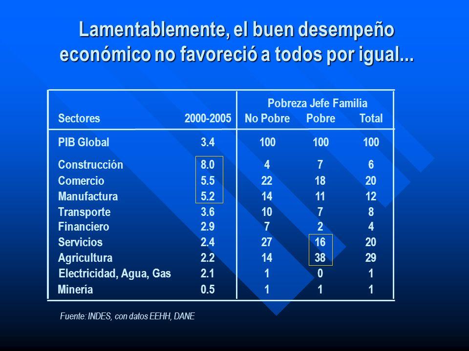 Lamentablemente, el buen desempeño económico no favoreció a todos por igual... SectoresNo PobrePobreTotal2000-2005 PIB Global100 3.4 Construcción4768.