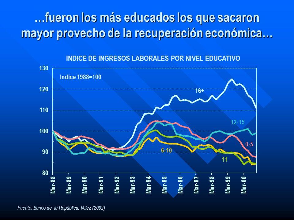 …fueron los más educados los que sacaron mayor provecho de la recuperación económica… 16+ 80 90 100 110 120 130 Mar-88Mar-89Mar-90Mar-91Mar-92Mar-93Ma
