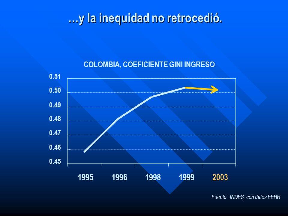 …y la inequidad no retrocedió. 0.45 0.46 0.47 0.48 0.49 0.50 0.51 19951996199819992003 COLOMBIA, COEFICIENTE GINI INGRESO Fuente: INDES, con datos EEH