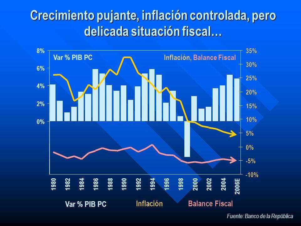 Crecimiento pujante, inflación controlada, pero delicada situación fiscal…