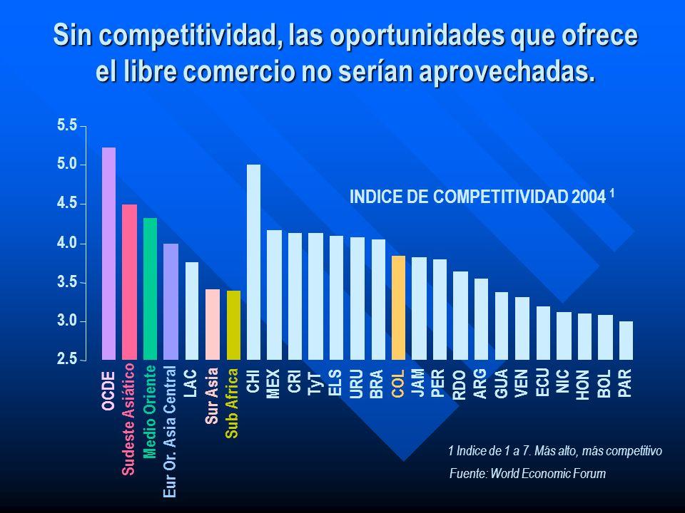 Sin competitividad, las oportunidades que ofrece el libre comercio no serían aprovechadas. Fuente: World Economic Forum INDICE DE COMPETITIVIDAD 2004