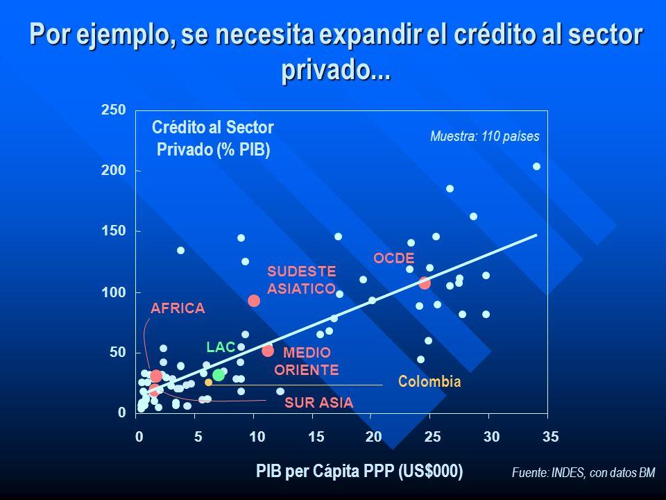 Por ejemplo, se necesita expandir el crédito al sector privado...