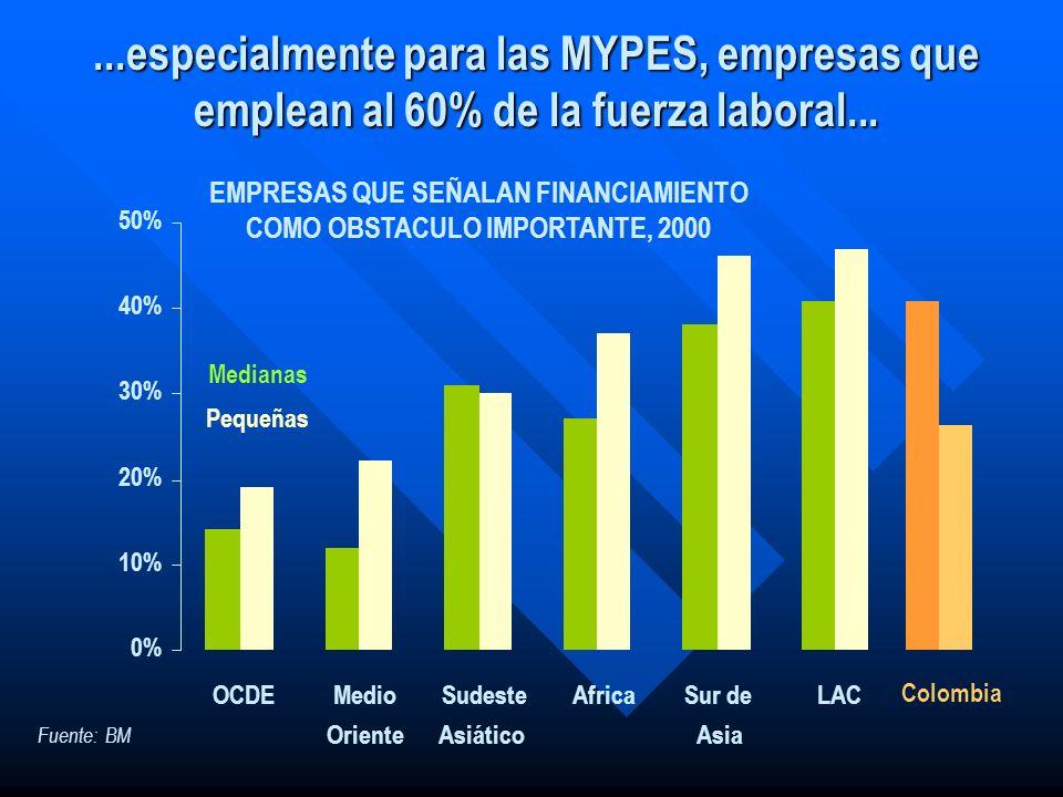 ...especialmente para las MYPES, empresas que emplean al 60% de la fuerza laboral... Pequeñas Medianas 0% 10% 20% 30% 40% 50% OCDEMedio Oriente Sudest