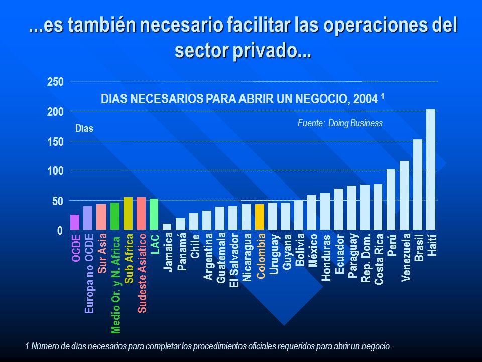 ...es también necesario facilitar las operaciones del sector privado... 0 50 100 150 200 250 OCDE Europa no OCDE Sur Asia Medio Or. y N. Africa Sub Af
