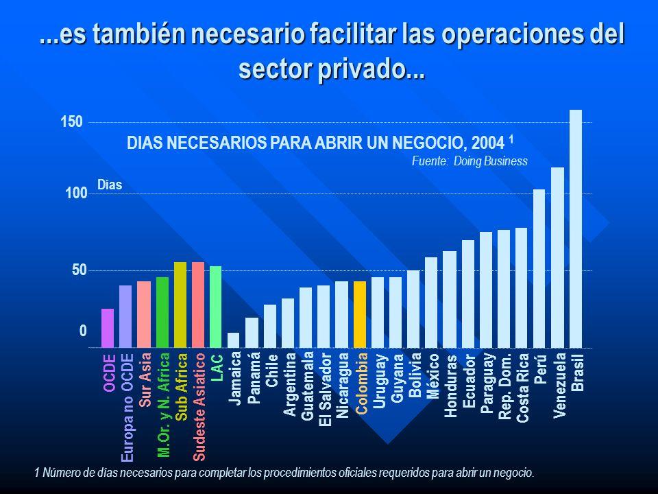 ...es también necesario facilitar las operaciones del sector privado... 1 Número de días necesarios para completar los procedimientos oficiales requer