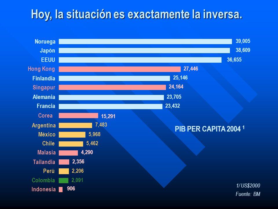 Después de un período de ajuste, Colombia ha retomado el crecimiento… 1,800 1,900 2,000 2,100 2,200 2,300 2,400 2,500 2,600 19801981198219831984198519861987198819891990199119921993199419951996199719981999200020012002200320042005 2006E PIB per cápita (US$ 1995) Fuente: DANE, EIU