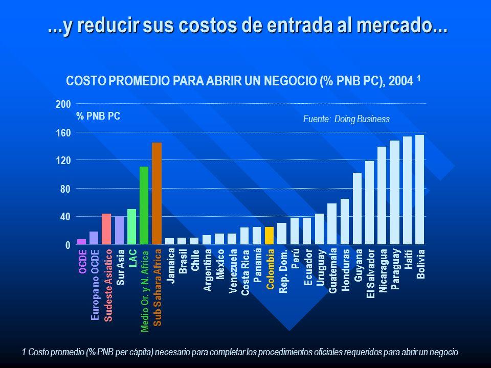 ...y reducir sus costos de entrada al mercado... 1 Costo promedio (% PNB per cápita) necesario para completar los procedimientos oficiales requeridos