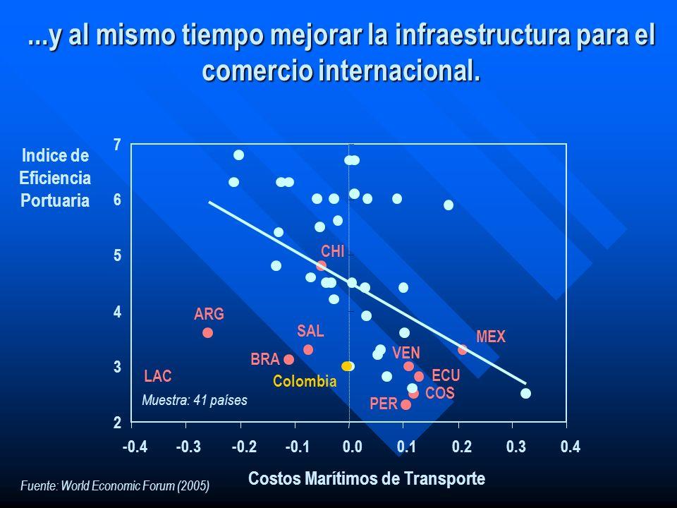 ...y al mismo tiempo mejorar la infraestructura para el comercio internacional. 2 3 4 5 6 7 -0.4-0.3-0.2-0.10.00.10.20.30.4 Colombia Indice de Eficien