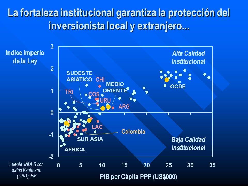La fortaleza institucional garantiza la protección del inversionista local y extranjero... OCDE LAC AFRICA SUR ASIA MEDIO ORIENTE SUDESTE ASIATICO PIB