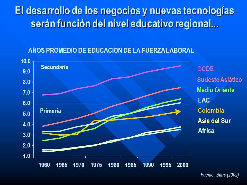 El desarrollo de los negocios y nuevas tecnologías serán función del nivel educativo regional... Colombia