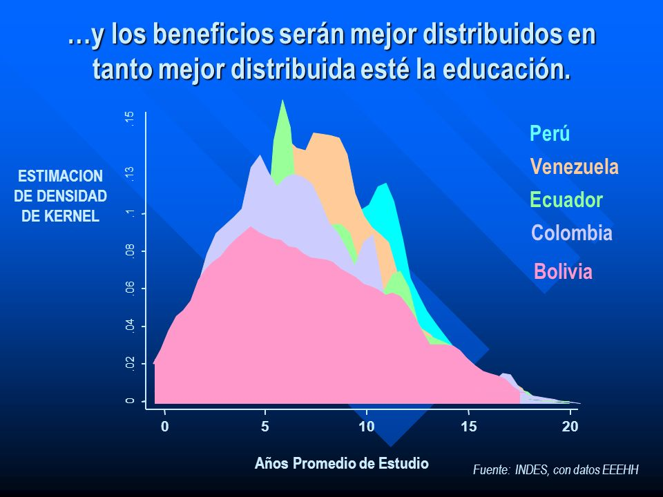 …y los beneficios serán mejor distribuidos en tanto mejor distribuida esté la educación. 0.02.04.06.08.1 0 05101520.15.13 Perú Años Promedio de Estudi