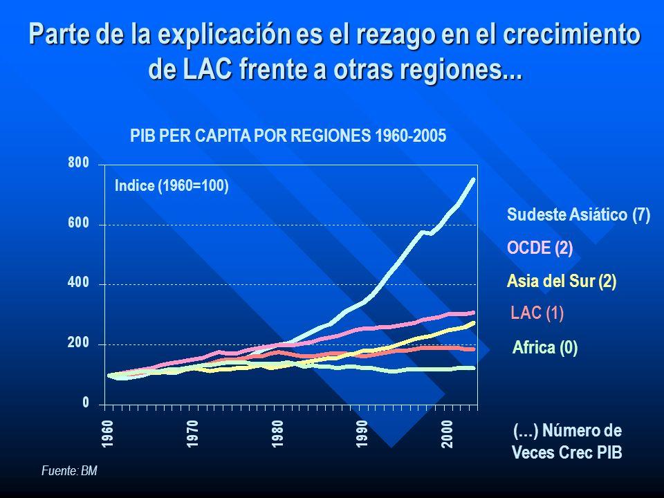 Parte de la explicación es el rezago en el crecimiento de LAC frente a otras regiones... Fuente: BM OCDE (2) Sudeste Asiático (7) Asia del Sur (2) LAC