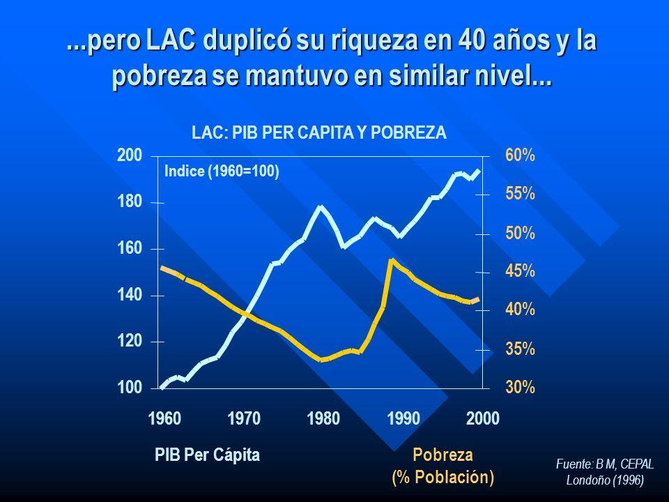 ...pero LAC duplicó su riqueza en 40 años y la pobreza se mantuvo en similar nivel... Fuente: B M, CEPAL Londoño (1996) LAC: PIB PER CAPITA Y POBREZA