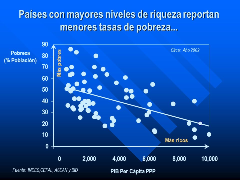 0 10 20 30 40 50 60 70 80 90 02,0004,0006,0008,00010,000 Pobreza (% Población) PIB Per Cápita PPP Más ricos Más pobres...pero LAC registra niveles de pobreza por encima de los que le corresponde según su riqueza...