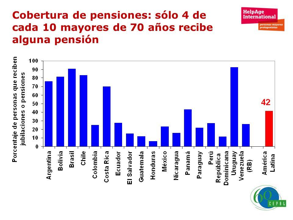 Cobertura de pensiones: sólo 4 de cada 10 mayores de 70 años recibe alguna pensión