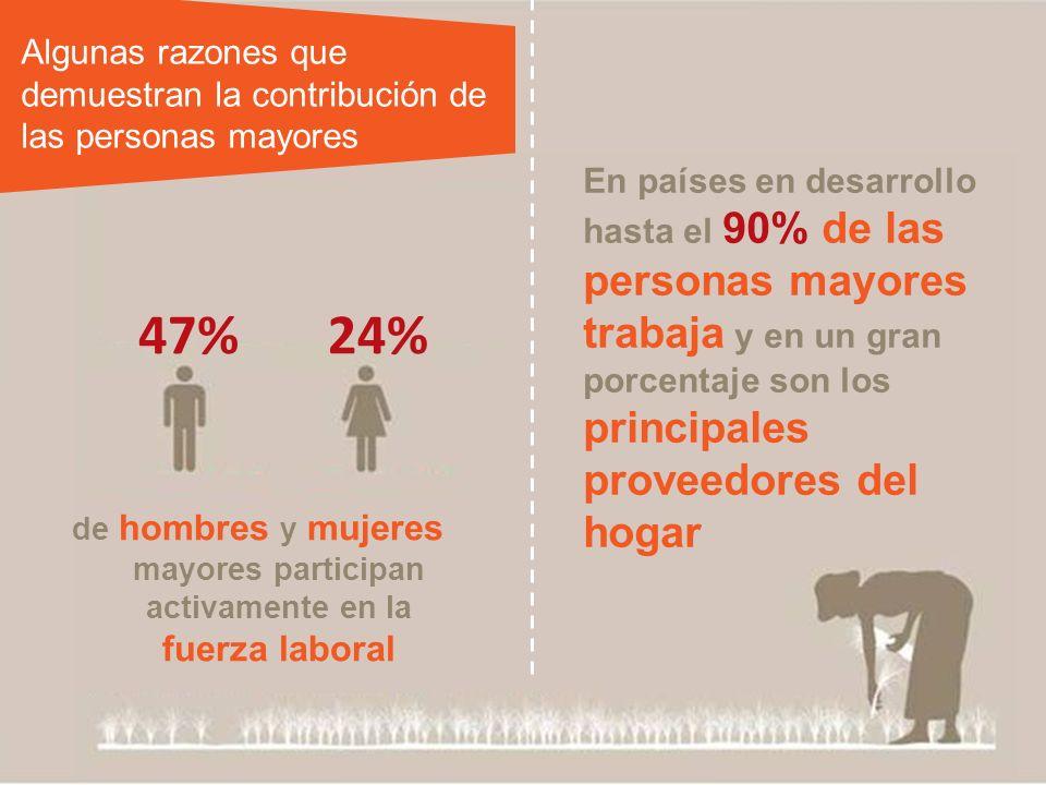 Algunas razones que demuestran la contribución de las personas mayores 47%24% de hombres y mujeres mayores participan activamente en la fuerza laboral