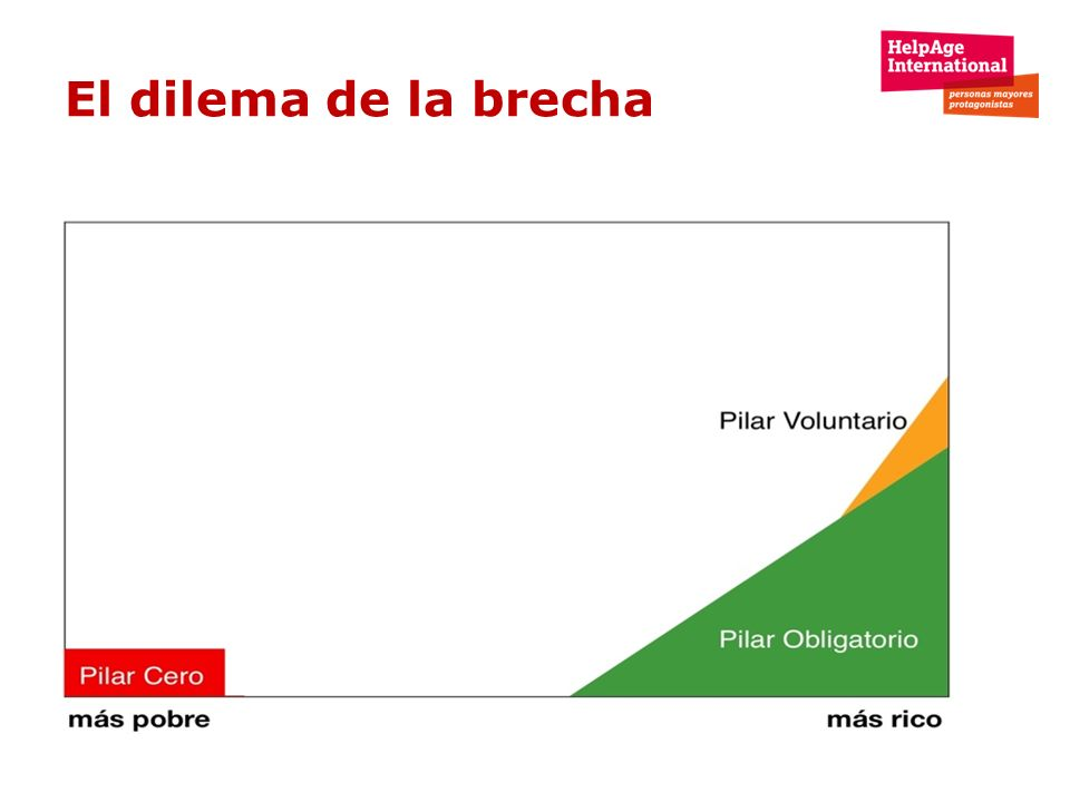 El dilema de la brecha No sólo es la reducción de la pobreza, también es: – Equidad – Cohesión social – Construcción de la nación – Crecimiento económ