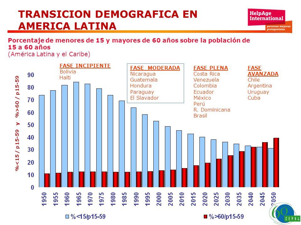 TRANSICION DEMOGRAFICA EN AMERICA LATINA Porcentaje de menores de 15 y mayores de 60 años sobre la población de 15 a 60 años (América Latina y el Cari