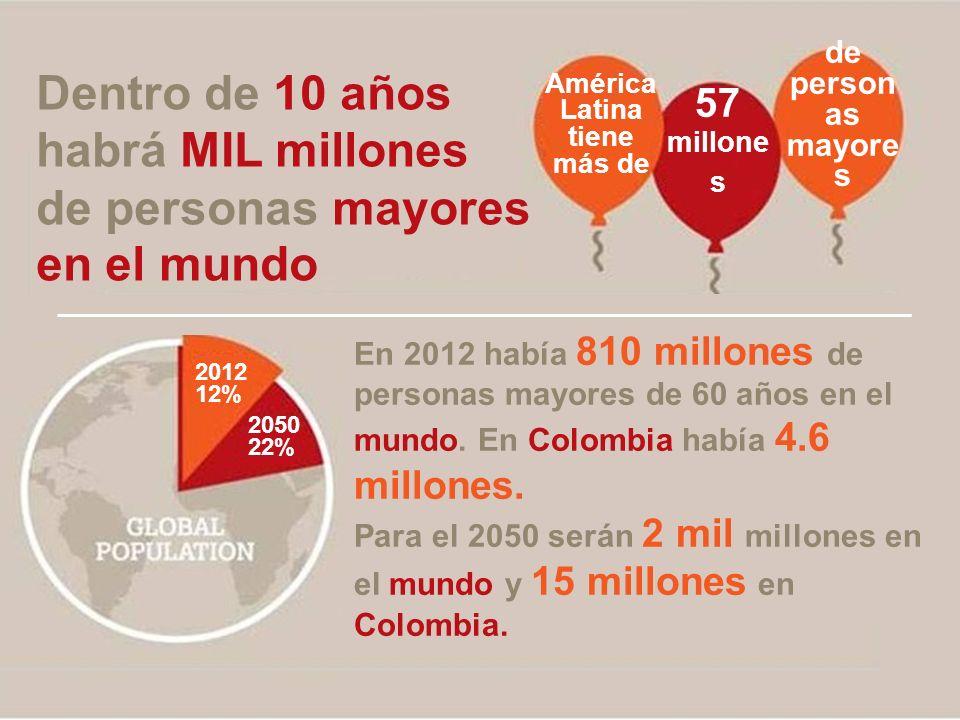 En 2012 había 810 millones de personas mayores de 60 años en el mundo. En Colombia había 4.6 millones. Para el 2050 serán 2 mil millones en el mundo y